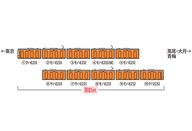 1/150 E233 0系 中央線開業130周年記念 10両セット 限定品 [97916]